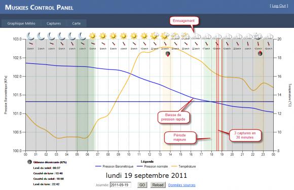 La journée du 19 septembre 2011 était parfaite en terme de conditions favorables.
